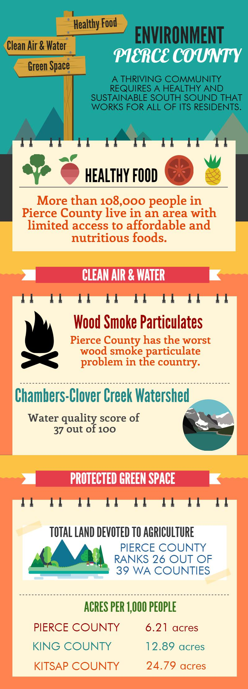 Environment Infographic FINAL