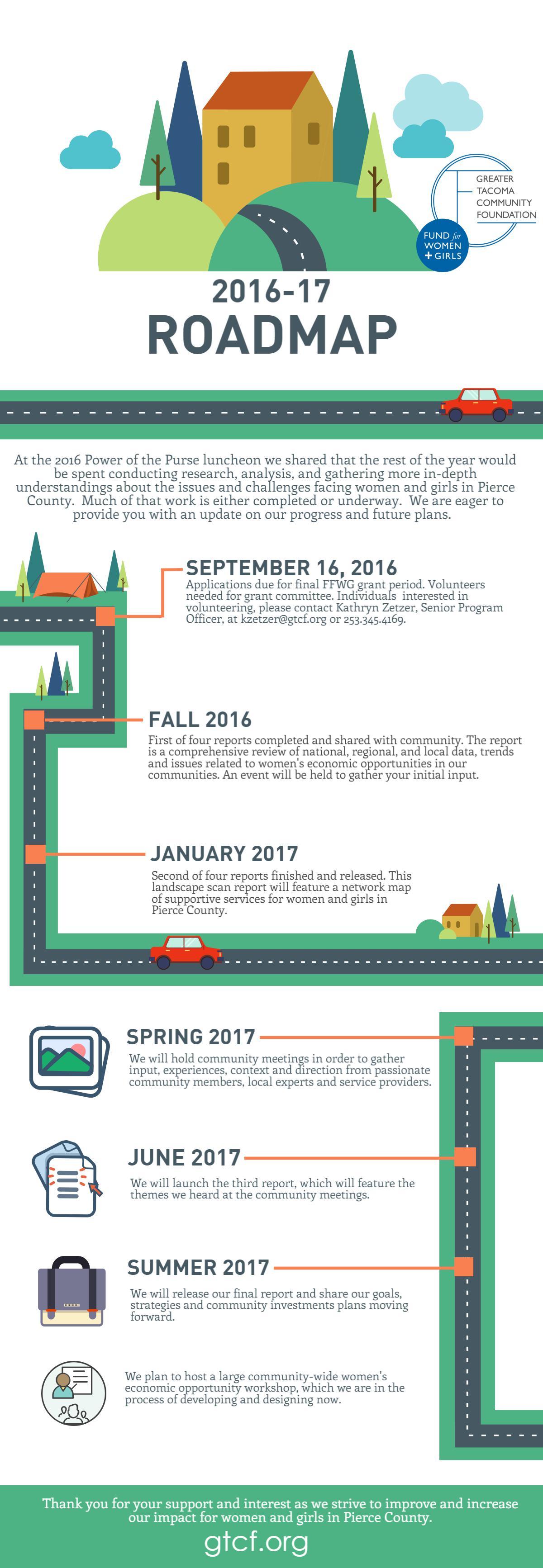 FFWG Roadmap