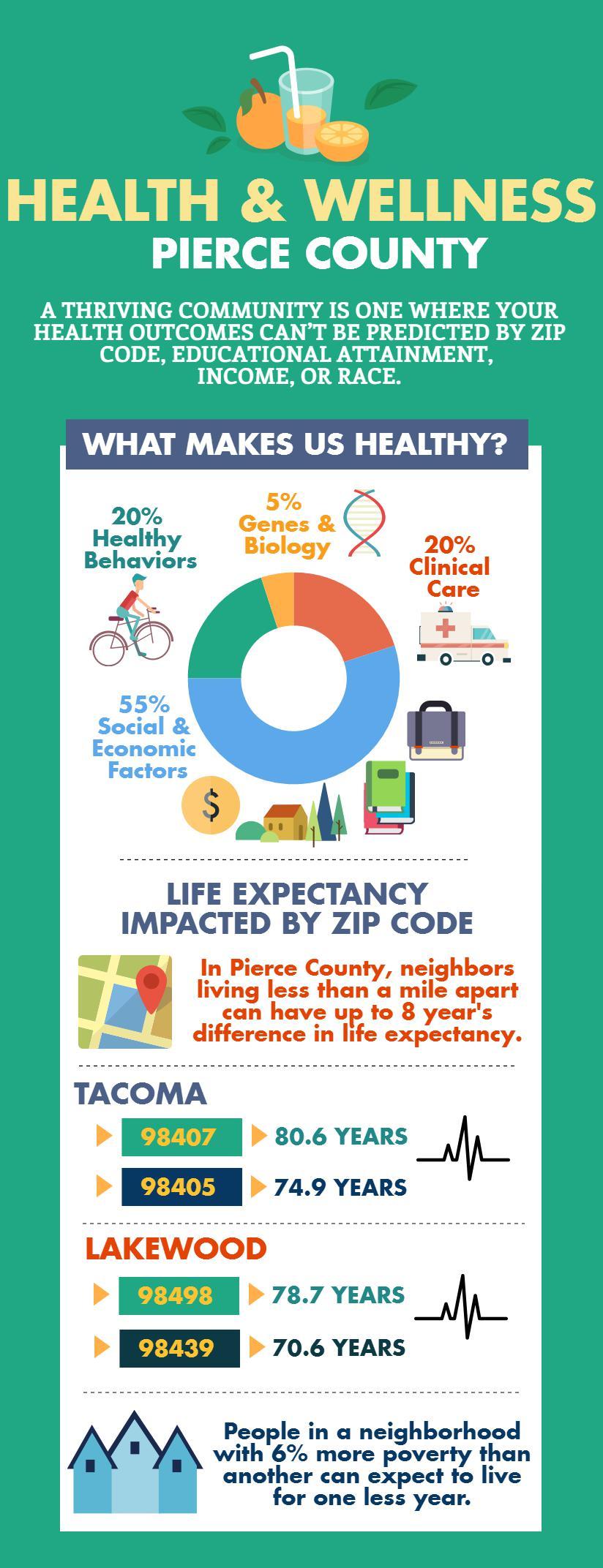 Health & Wellness Infographic FINAL