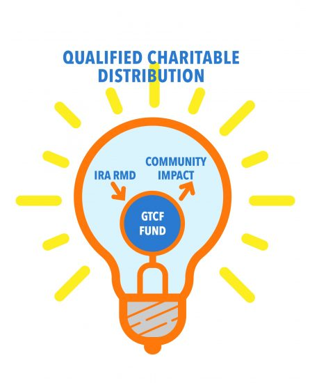 A light bulb image showing how an IRA Required Minimum Distribution can make a positive community impact by using a GTCF fund to make a qualified charitable contribution.
