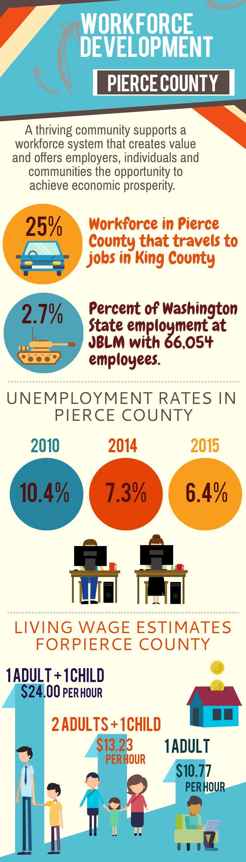 Workforce Development Infographic FINAL